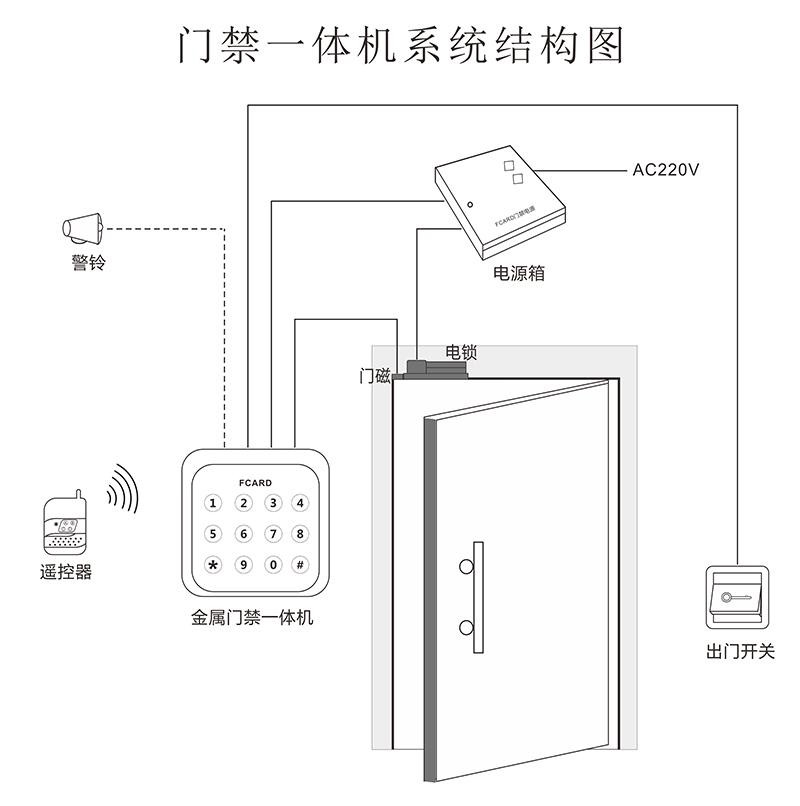 门禁一体机系统结构图