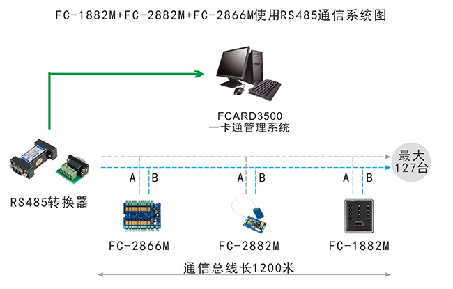 IC卡门禁RS485组网结构图