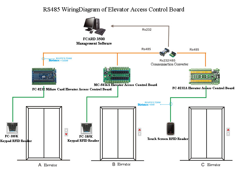 Elevator Wiring Diagram Free from www.gzfcard.com