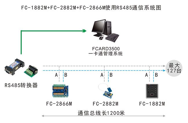 嵌入式门禁通信系统图